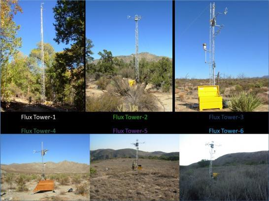 Flux Tower; Source: Climate Feedback in California