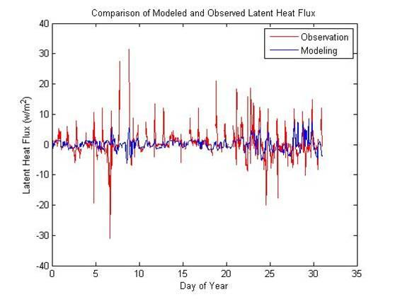 Latent Heat Flux; Source: Modeling of Surface Energy Balance