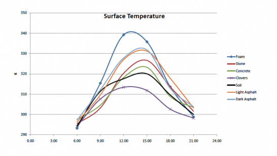 Surface Temperature among different surfaces; Source: Mini Heat Budget Project